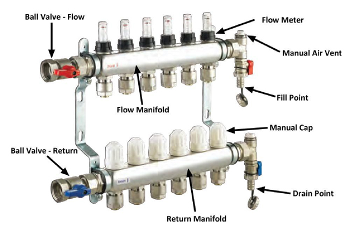 how do i commission the system uponor underfloor heating manifold wiring diagram uponor underfloor heating manifold wiring diagram